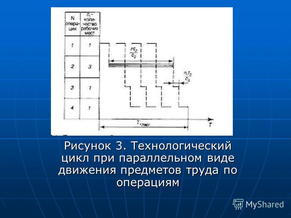 Рисунок 3. Технологический цикл при параллельном виде движения предметов труда по операциям