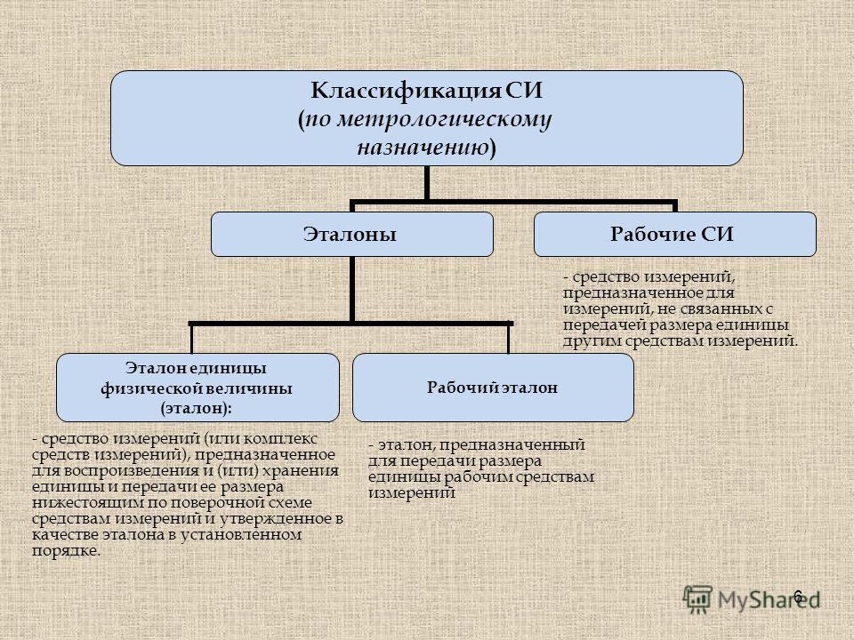 6 Классификация СИ ( по метрологическому назначению ) Эталоны Эталон единицы физической величины (эталон): Рабочий эталон Рабочие СИ - средство измерений, предназначенное для измерений, не связанных с передачей размера единицы другим средствам измере