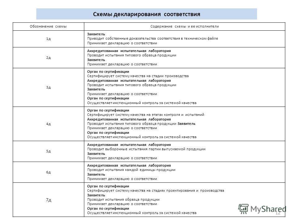Типовые схемы декларирования соответствия