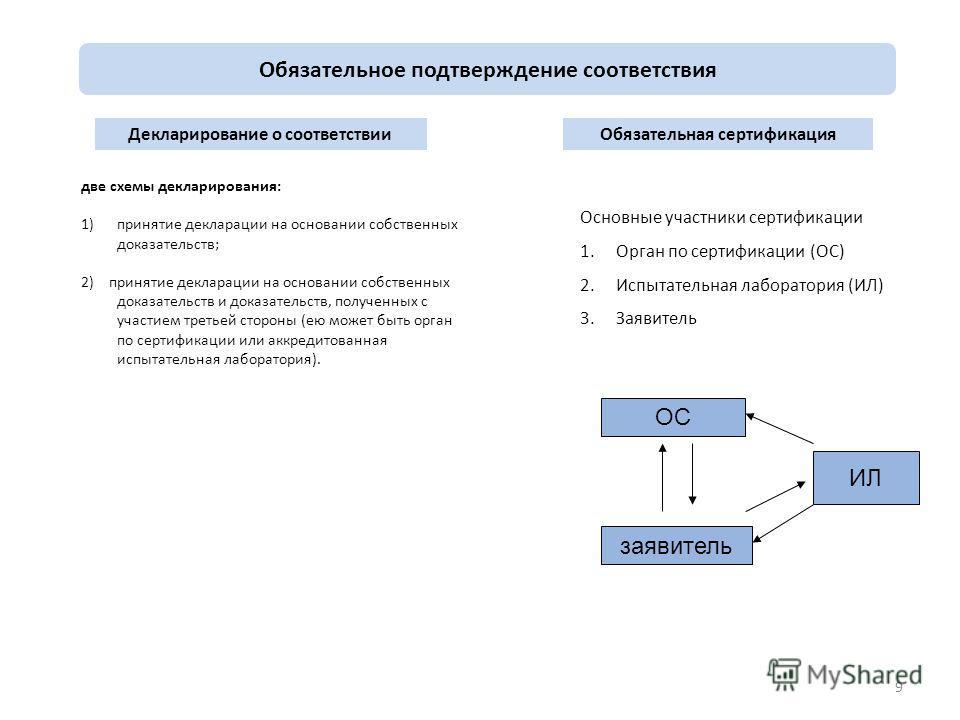 9 Обязательное подтверждение соответствия Декларирование о соответствииОбязательная сертификация две схемы декларирования: 1)принятие декларации на основании собственных доказательств; 2) принятие декларации на основании собственных доказательств и д