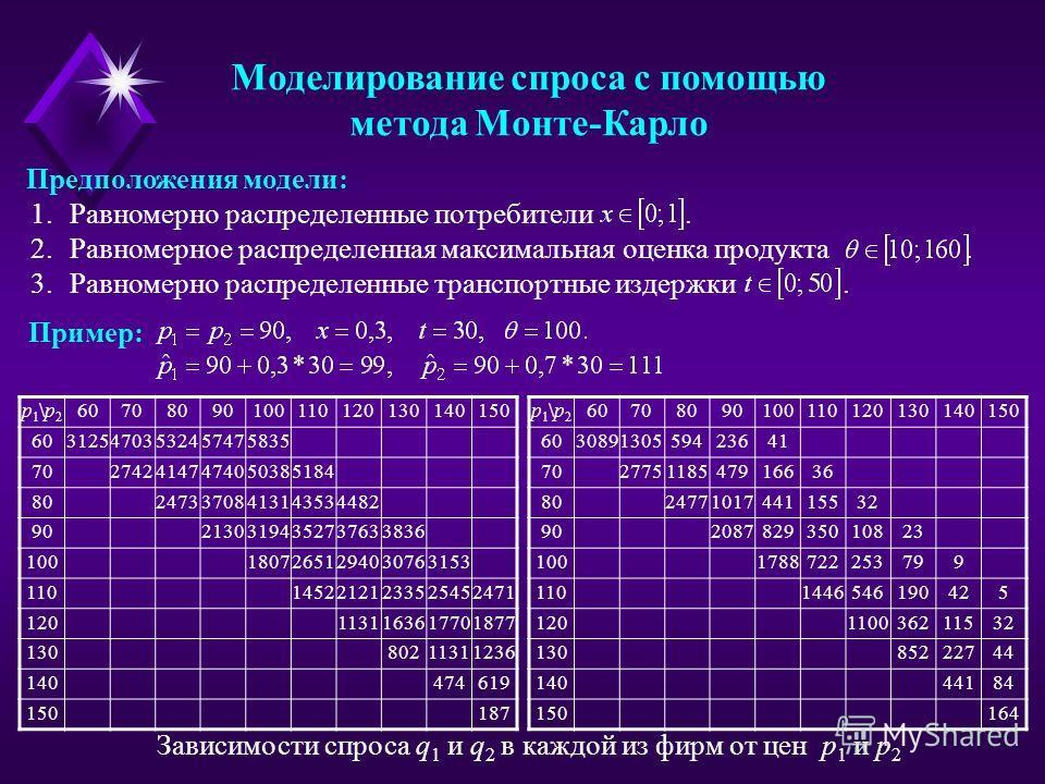 Моделирование спроса с помощью метода Монте-Карло Предположения модели: 1.Равномерно распределенные потребители. 2.Равномерное распределенная максимальная оценка продукта. 3.Равномерно распределенные транспортные издержки. Пример: p1\p2p1\p2 60708090