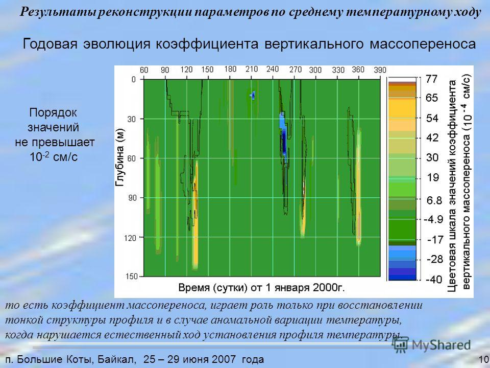 10 Годовая эволюция коэффициента вертикального массопереноса то есть коэффициент массопереноса, играет роль только при восстановлении тонкой структуры профиля и в случае аномальной вариации температуры, когда нарушается естественный ход установления