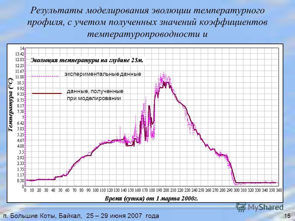 Результаты моделирования эволюции температурного профиля, с учетом полученных значений коэффициентов температуропроводности и вертикального массопереноса 15 п. Большие Коты, Байкал, 25 – 29 июня 2007 года экспериментальные данные данные, полученные п