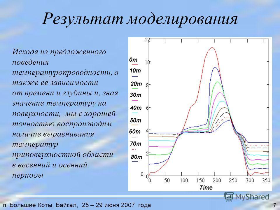 Результат моделирования Исходя из предложенного поведения температуропроводности, а также ее зависимости от времени и глубины и, зная значение температуру на поверхности, мы с хорошей точностью воспроизводим наличие выравнивания температур приповерхн