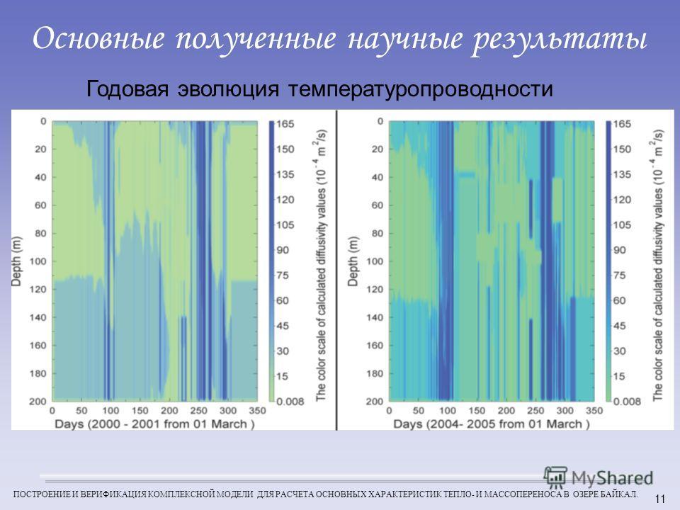 ПОСТРОЕНИЕ И ВЕРИФИКАЦИЯ КОМПЛЕКСНОЙ МОДЕЛИ ДЛЯ РАСЧЕТА ОСНОВНЫХ ХАРАКТЕРИСТИК ТЕПЛО- И МАССОПЕРЕНОСА В ОЗЕРЕ БАЙКАЛ. Годовая эволюция температуропроводности Основные полученные научные результаты 11