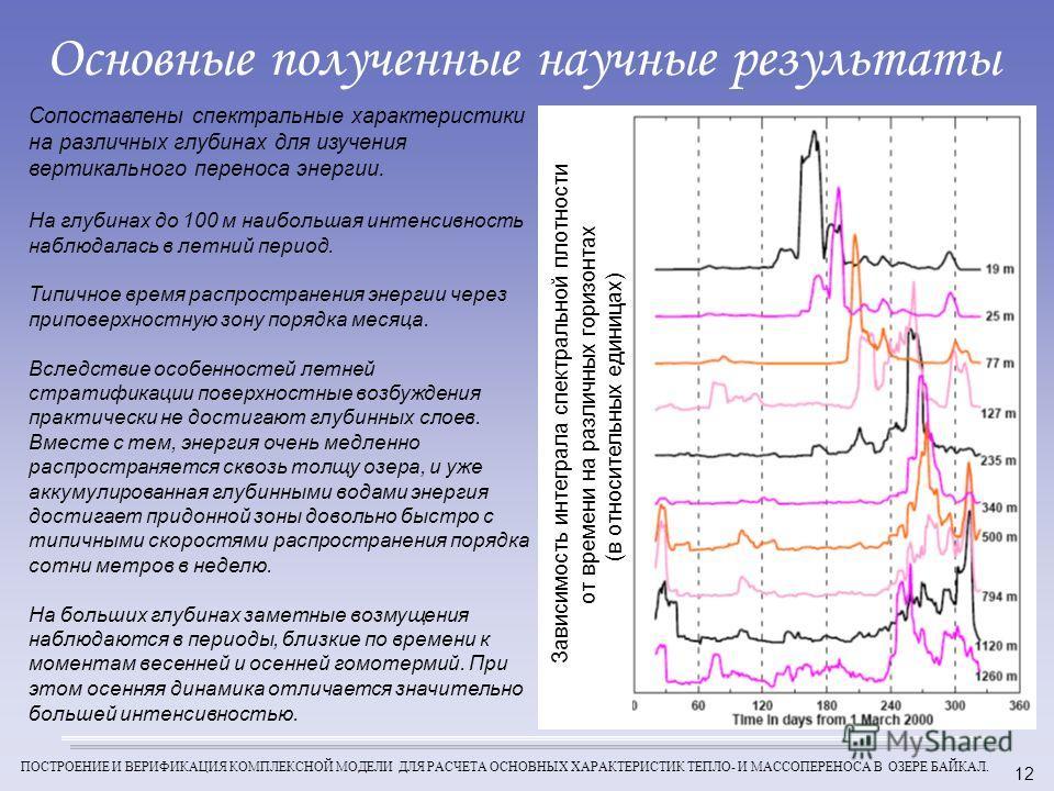 ПОСТРОЕНИЕ И ВЕРИФИКАЦИЯ КОМПЛЕКСНОЙ МОДЕЛИ ДЛЯ РАСЧЕТА ОСНОВНЫХ ХАРАКТЕРИСТИК ТЕПЛО- И МАССОПЕРЕНОСА В ОЗЕРЕ БАЙКАЛ. 12 Основные полученные научные результаты Сопоставлены спектральные характеристики на различных глубинах для изучения вертикального