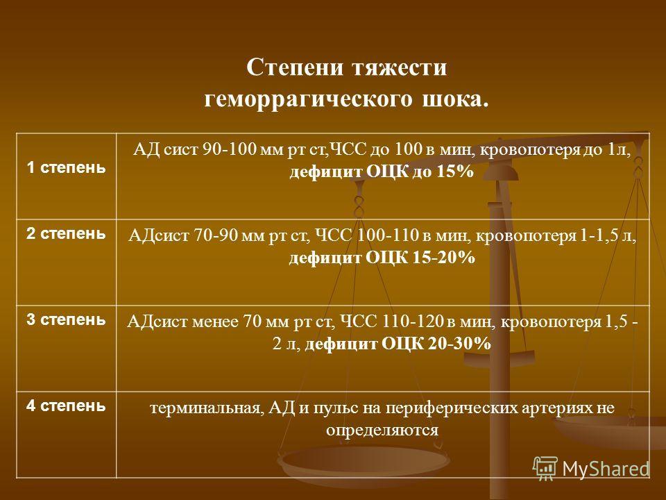 Степени тяжести геморрагического шока. 1 степень АД сист 90-100 мм рт ст,ЧСС до 100 в мин, кровопотеря до 1л, дефицит ОЦК до 15% 2 степень АДсист 70-90 мм рт ст, ЧСС 100-110 в мин, кровопотеря 1-1,5 л, дефицит ОЦК 15-20% 3 степень АДсист менее 70 мм
