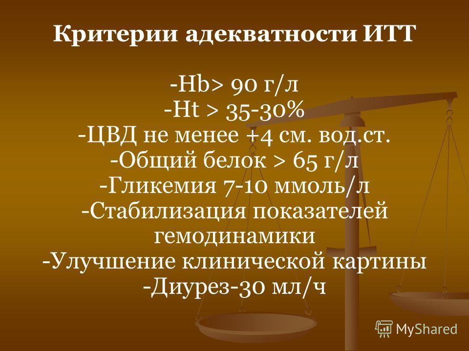 Критерии адекватности ИТТ - Нb> 90 г/л -Ht > 35-30% -ЦВД не менее +4 см. вод.ст. -Общий белок > 65 г/л -Гликемия 7-10 ммоль/л -Стабилизация показателей гемодинамики -Улучшение клинической картины -Диурез-30 мл/ч