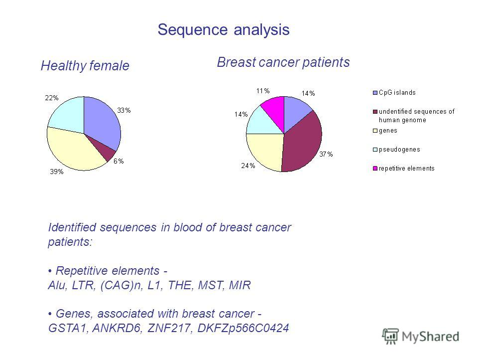 Sequence analysis Breast cancer patients Identified sequences in blood of breast cancer patients: Repetitive elements - Alu, LTR, (CAG)n, L1, THE, MST, MIR Genes, associated with breast cancer - GSTA1, ANKRD6, ZNF217, DKFZp566C0424 Healthy female