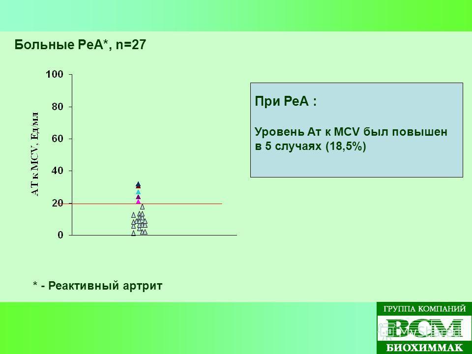 Больные РеА*, n=27 * - Реактивный артрит При РеА : Уровень Ат к МСV был повышен в 5 случаях (18,5%)
