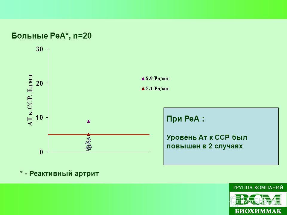 Больные РеА*, n=20 * - Реактивный артрит При РеА : Уровень Ат к ССР был повышен в 2 случаях