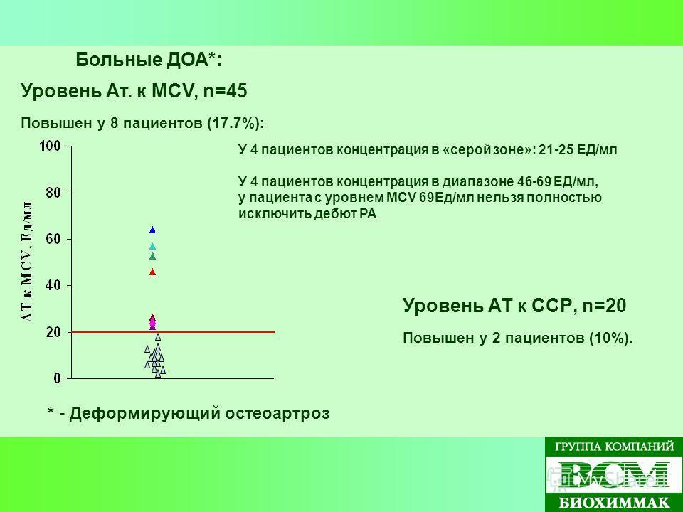 Уровень Ат. к MCV, n=45 Повышен у 8 пациентов (17.7%): * - Деформирующий остеоартроз Уровень АТ к ССР, n=20 Повышен у 2 пациентов (10%). У 4 пациентов концентрация в «серой зоне»: 21-25 ЕД/мл У 4 пациентов концентрация в диапазоне 46-69 ЕД/мл, у паци
