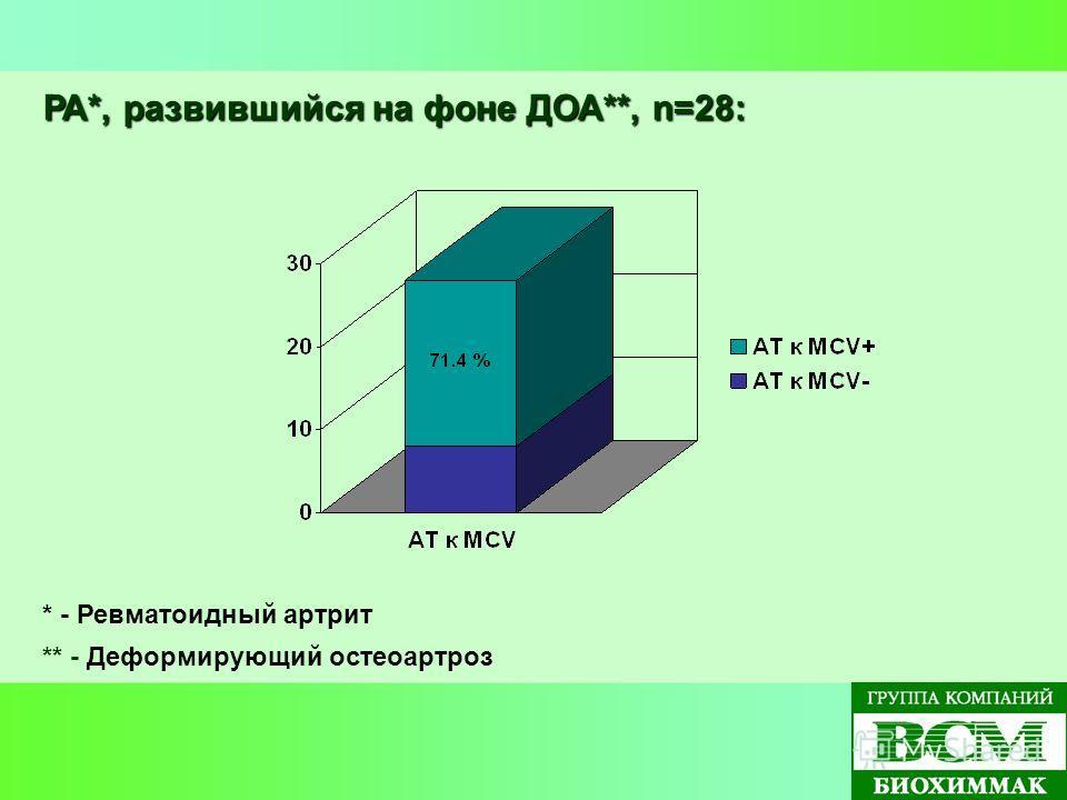 РА*, развившийся на фоне ДОА**, n=28: * - Ревматоидный артрит ** - Деформирующий остеоартроз