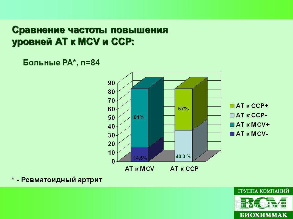 Сравнение частоты повышения уровней АТ к MCV и ССР: Больные РА*, n=84 * - Ревматоидный артрит 40.3 % 14,5%