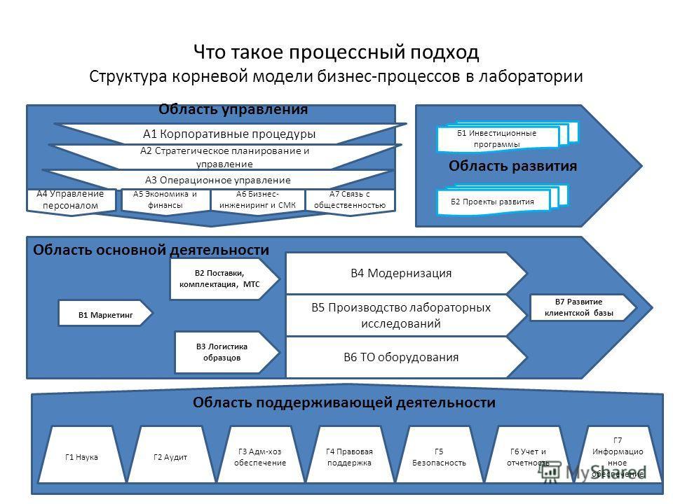 Что такое процессный подход Структура корневой модели бизнес-процессов в лаборатории О А1 Корпоративные процедуры Область развития А2 Стратегическое планирование и управление А3 Операционное управление Б1 Инвестиционные программы Б2 Проекты развития