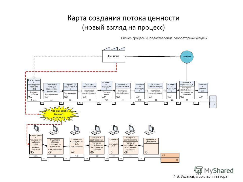 Карта создания потока ценности (новый взгляд на процесс) И.В. Ушаков, с согласия автора