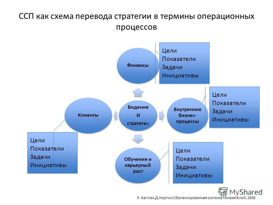 ССП как схема перевода стратегии в термины операционных процессов Видение И стратеги я Финансы Внутренние бизнес- процессы Обучение и карьерный рост Клиенты Цели Показатели Задачи Инициативы Цели Показатели Задачи Инициативы Цели Показатели Задачи Ин