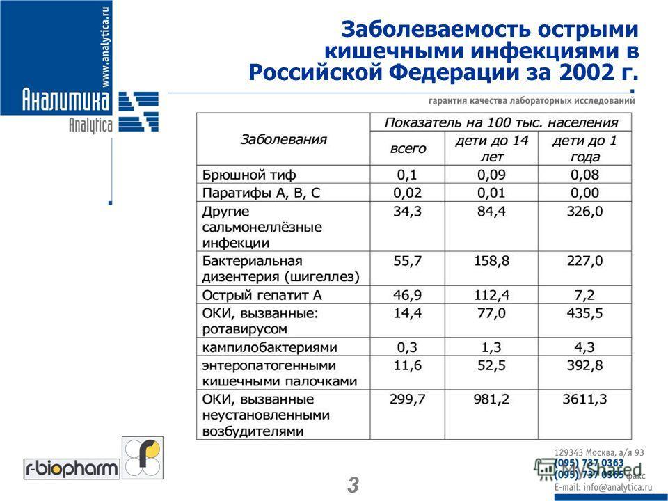 Заболеваемость острыми кишечными инфекциями в Российской Федерации за 2002 г. 3