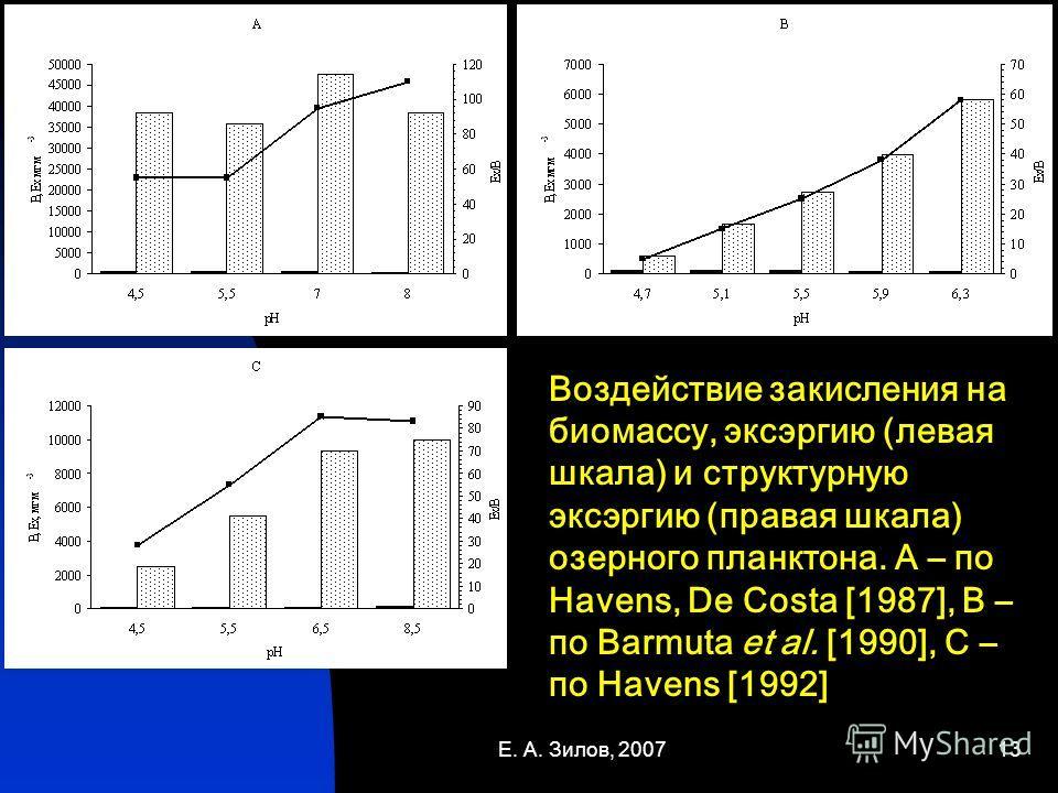 Е. А. Зилов, 200713 Воздействие закисления на биомассу, эксэргию (левая шкала) и структурную эксэргию (правая шкала) озерного планктона. A – по Havens, De Costa [1987], B – по Barmuta et al. [1990], C – по Havens [1992]