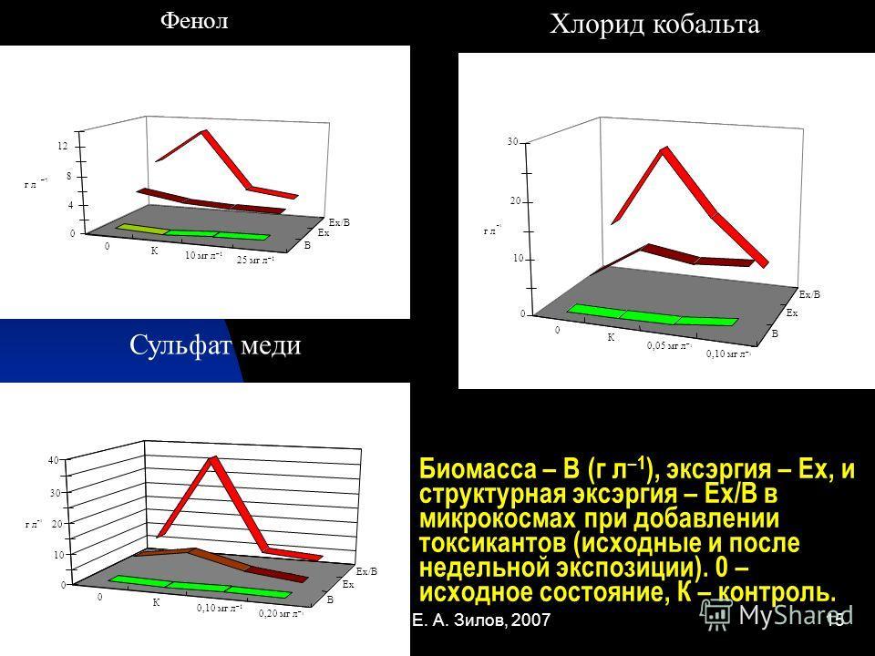Е. А. Зилов, 200715 Биомасса – В (г л –1 ), эксэргия – Ех, и структурная эксэргия – Ех/В в микрокосмах при добавлении токсикантов (исходные и после недельной экспозиции). 0 – исходное состояние, К – контроль. 0 К 10 мг л –1 25 мг л –1 В Ех Ех/В 0 4 8