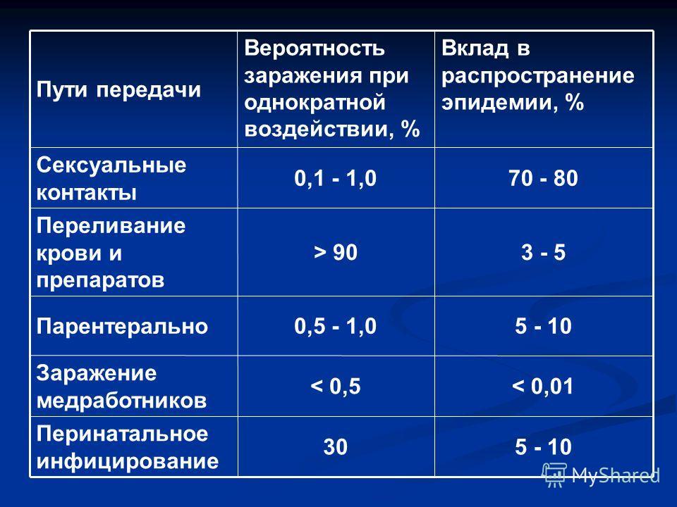 5 - 1030 Перинатальное инфицирование < 0,01< 0,5 Заражение медработников 5 - 100,5 - 1,0Парентерально 3 - 5> 90 Переливание крови и препаратов 70 - 800,1 - 1,0 Сексуальные контакты Вклад в распространение эпидемии, % Вероятность заражения при однокра