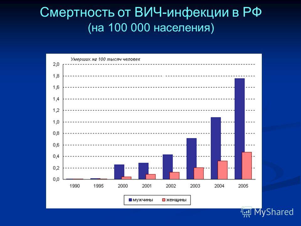 Смертность от ВИЧ-инфекции в РФ (на 100 000 населения)