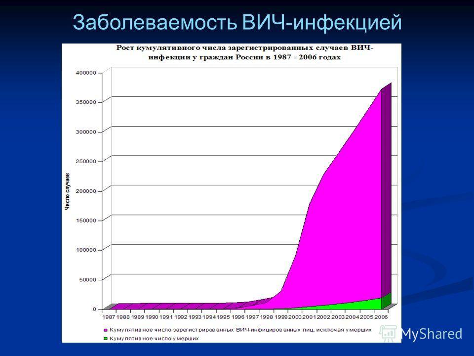 Заболеваемость ВИЧ-инфекцией