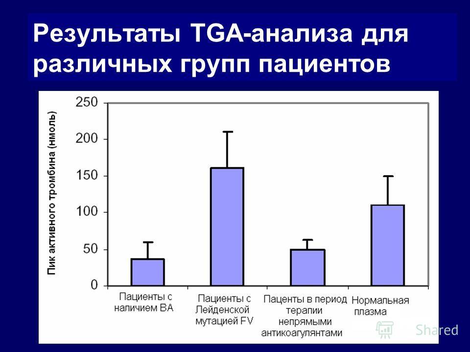 Результаты TGА-анализа для различных групп пациентов