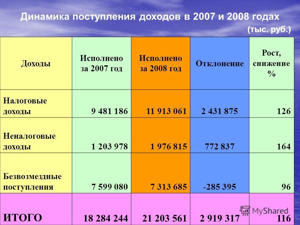 108% 94%92% Динамика поступления доходов в 2007 и 2008 годах (тыс. руб.) Доходы Исполнено за 2007 год Исполнено за 2008 год Отклонение Рост, снижение % Налоговые доходы 9 481 18611 913 0612 431 875126 Неналоговые доходы 1 203 9781 976 815772 837164 Б