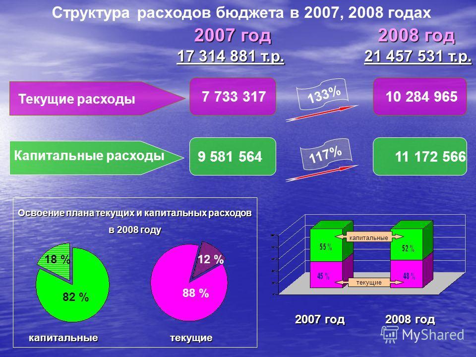 Структура расходов бюджета в 2007, 2008 годах Текущие расходы Капитальные расходы 2007 год 2008 год 7 733 31710 284 965 9 581 56411 172 566 133% 117% 17 314 881 т.р. 21 457 531 т.р. текущиекапитальные 18 %12 % 88 % 82 % Освоение плана текущих и капит