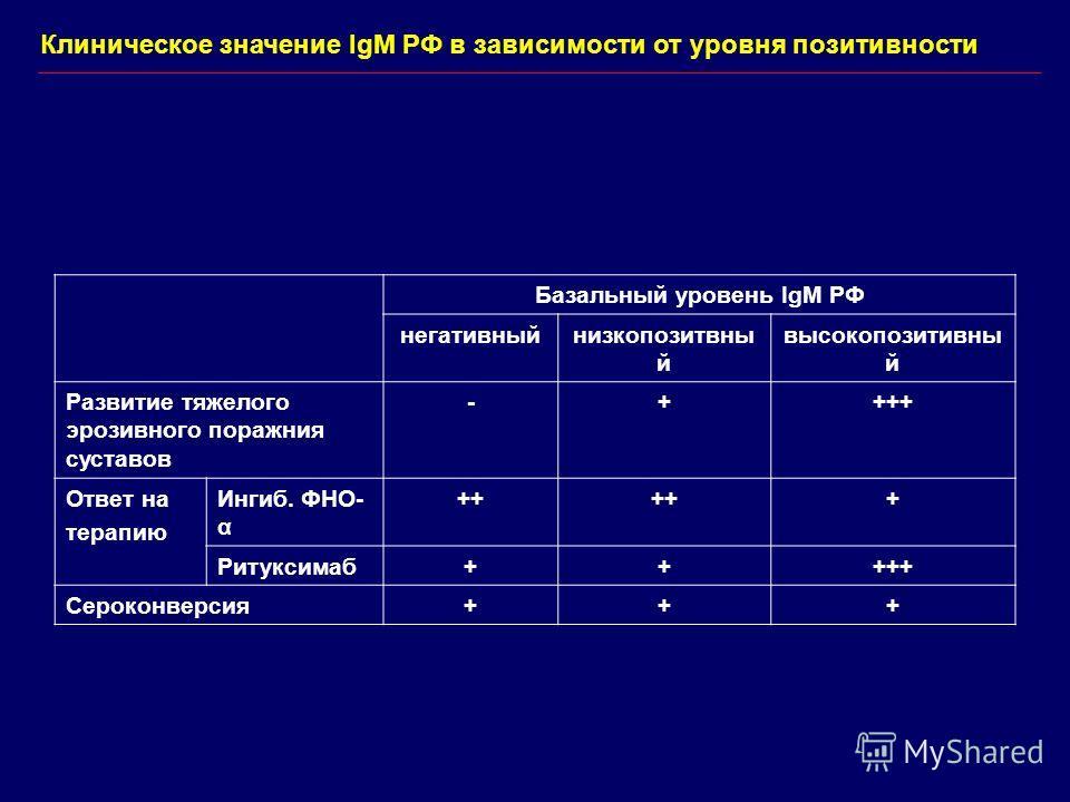 Базальный уровень IgM РФ негативныйнизкопозитвны й высокопозитивны й Развитие тяжелого эрозивного поражния суставов -++++ Ответ на терапию Ингиб. ФНО- α ++ + Ритуксимаб+++++ Сероконверсия+++ Клиническое значение IgM РФ в зависимости от уровня позитив