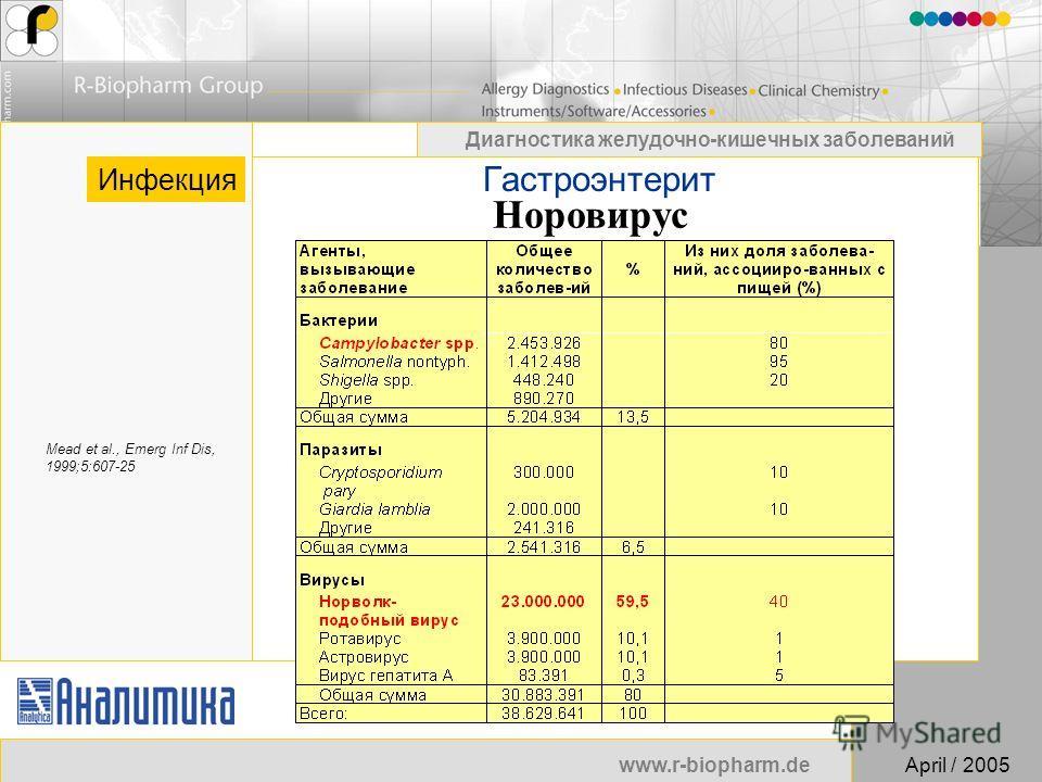 www.r-biopharm.deApril / 2005 Диагностика желудочно-кишечных заболеваний Jens-Uwe Wuensch Гастроэнтерит Инфекция Mead et al., Emerg Inf Dis, 1999;5:607-25 Норовирус