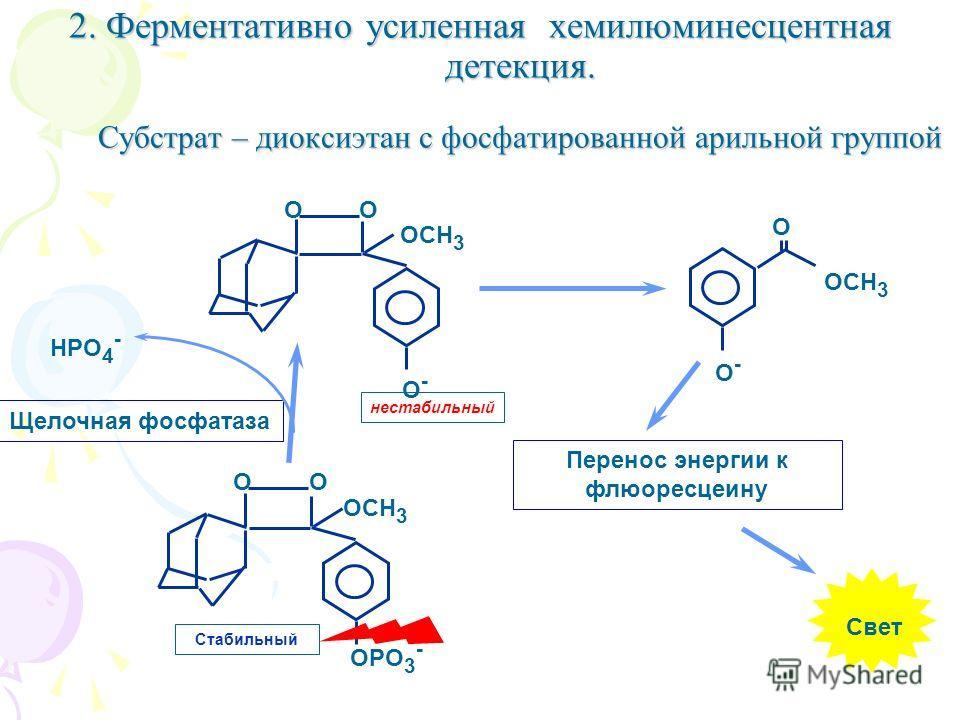 2. Ферментативно усиленная хемилюминeсцентная детекция. Субстрат – диоксиэтан с фосфатированной арильной группой Свет Щелочная фосфатаза O-O- OO OCH 3 нестабильный OPO 3 - OO OCH 3 Стабильный O OCH 3 O-O- Перенос энергии к флюоресцеину HPO 4 -