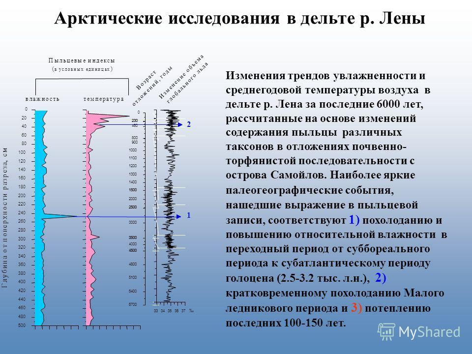 Арктические исследования в дельте р. Лены Изменения трендов увлажненности и среднегодовой температуры воздуха в дельте р. Лена за последние 6000 лет, рассчитанные на основе изменений содержания пыльцы различных таксонов в отложениях почвенно- торфяни