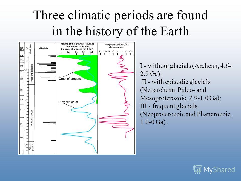Three climatic periods are found in the history of the Earth I - without glacials (Archean, 4.6- 2.9 Ga); II - with episodic glacials (Neoarchean, Paleo- and Mesoproterozoic, 2.9-1.0 Ga); III - frequent glacials (Neoproterozoic and Phanerozoic, 1.0-0