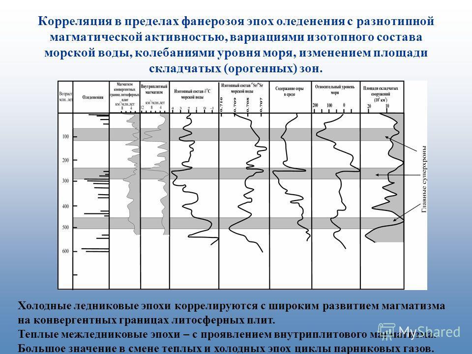 Корреляция в пределах фанерозоя эпох оледенения с разнотипной магматической активностью, вариациями изотопного состава морской воды, колебаниями уровня моря, изменением площади складчатых (орогенных) зон. Холодные ледниковые эпохи коррелируются с шир