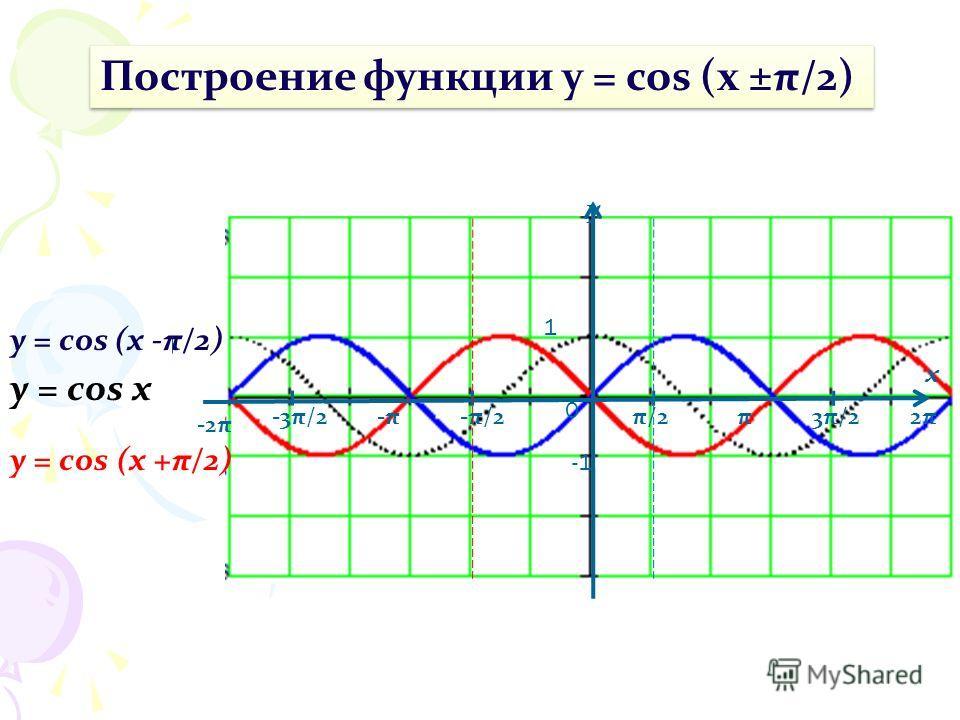y x 1 π/2-π/2π3π/22π2π-π-π-3π/2 -2π 0 y = cos (x -π/2) y = cos x Построение функции y = cos (x ±π/2) y = cos (x +π/2)