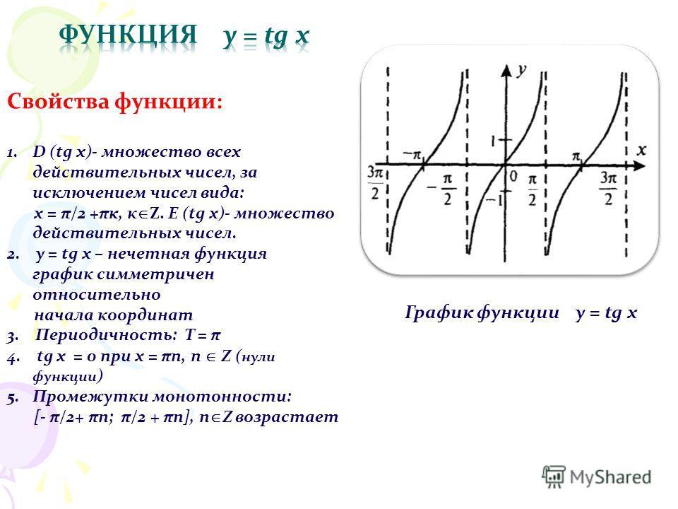 График функции y = tg x Свойства функции: 1.D (tg х)- множество всех действительных чисел, за исключением чисел вида: х = π/2 +πκ, к Z. E (tg x)- множество действительных чисел. 2. y = tg x – нечетная функция график симметричен относительно начала ко