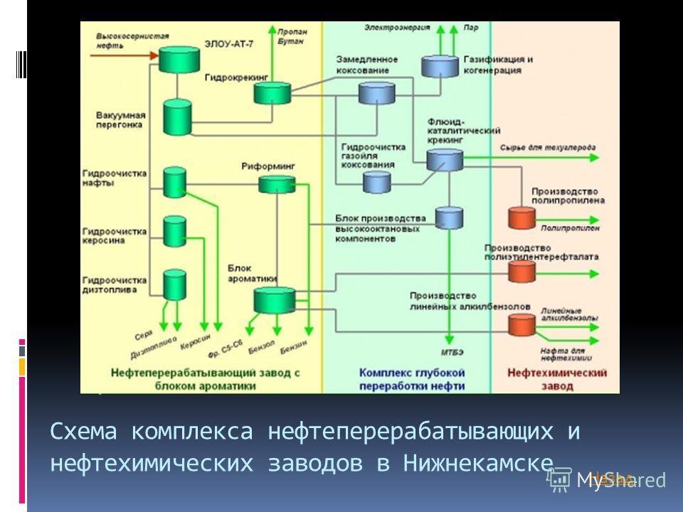 Схема комплекса нефтеперерабатывающих и нефтехимических заводов в Нижнекамске НазадНазад.