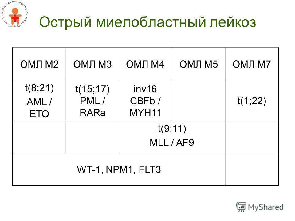 Острый миелобластный лейкоз ОМЛ М2ОМЛ M3ОМЛ М4ОМЛ M5ОМЛ М7 t(8;21) AML / ETO t(15;17) PML / RARa inv16 CBFb / MYH11 t(1;22) t(9;11) MLL / AF9 WT-1, NPM1, FLT3