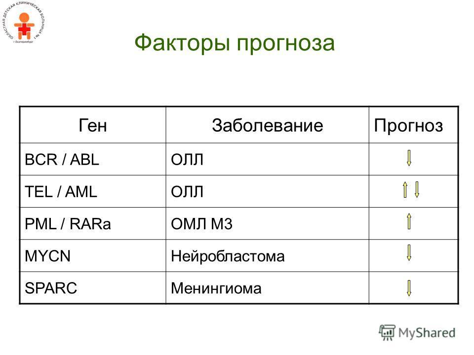 Факторы прогноза ГенЗаболеваниеПрогноз BCR / ABLОЛЛ TEL / AMLОЛЛ PML / RARaОМЛ М3 MYCNНейробластома SPARCМенингиома