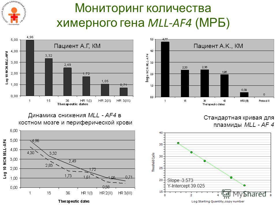Мониторинг количества химерного гена MLL-AF4 (МРБ) Пациент A.K., КМПациент А.Г, КМ Динамика снижения MLL - AF4 в костном мозге и периферической крови Стандартная кривая для плазмиды MLL - AF 4 Slope -3.573 Y-Intercept 39.025