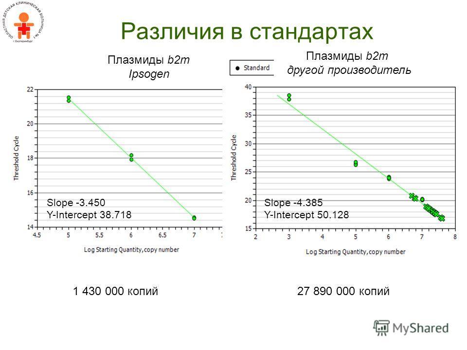 Различия в стандартах Slope -3.450 Y-Intercept 38.718 Slope -4.385 Y-Intercept 50.128 Плазмиды b2m Ipsogen 27 890 000 копий1 430 000 копий Плазмиды b2m другой производитель