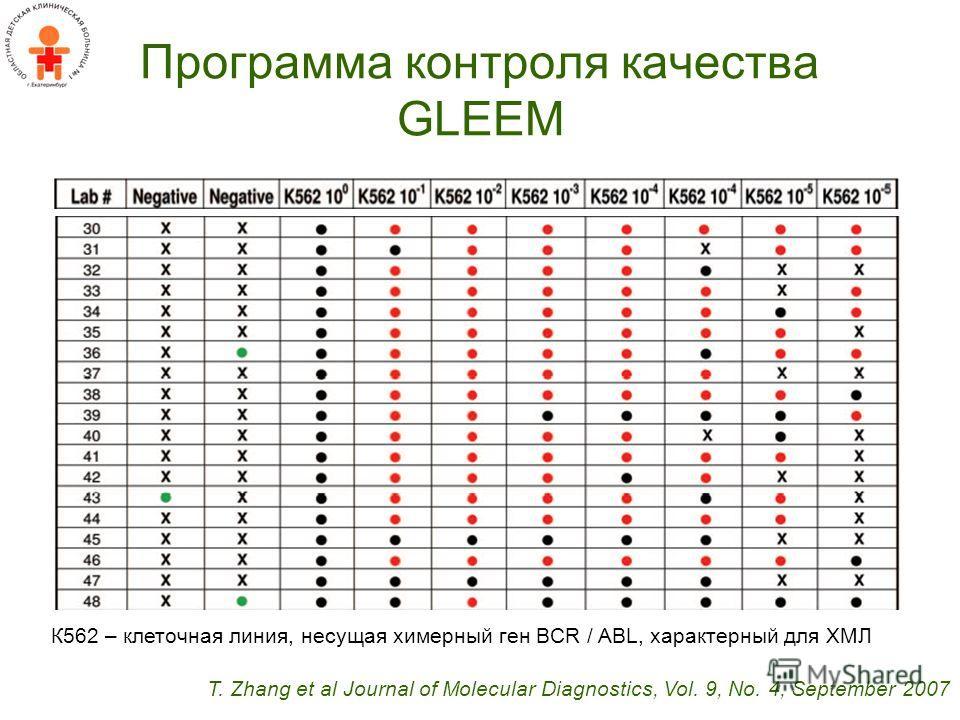 Программа контроля качества GLEEM T. Zhang et al Journal of Molecular Diagnostics, Vol. 9, No. 4, September 2007 К562 – клеточная линия, несущая химерный ген BCR / ABL, характерный для ХМЛ