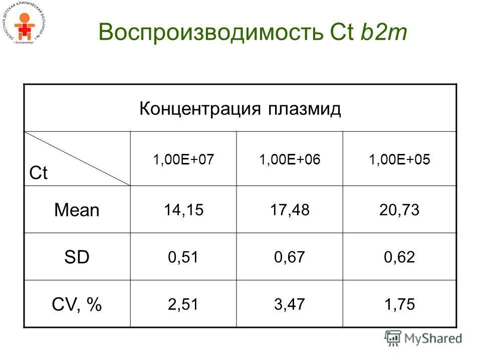 Воспроизводимость Ct b2m Концентрация плазмид Ct 1,00E+071,00E+061,00E+05 Mean 14,1517,4820,73 SD 0,510,670,62 CV, % 2,513,471,75