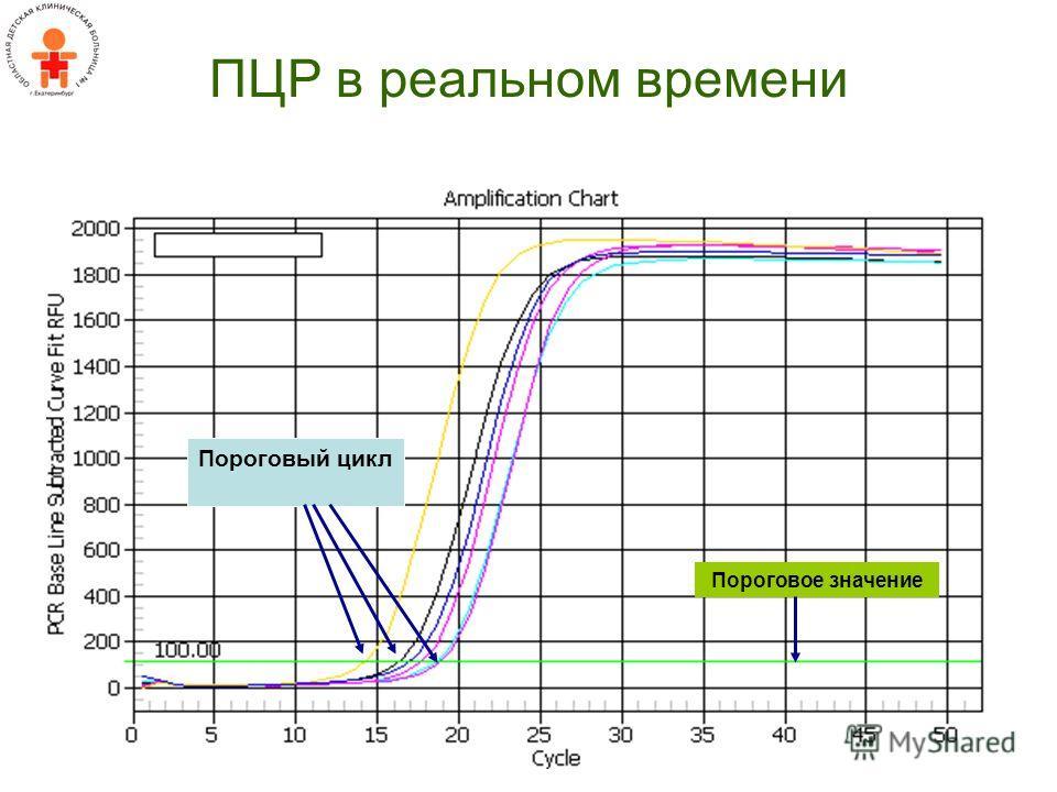 ПЦР в реальном времени Пороговое значение Пороговый цикл