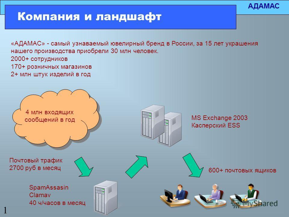 АДАМАС Компания и ландшафт «АДАМАС» - самый узнаваемый ювелирный бренд в России, за 15 лет украшения нашего производства приобрели 30 млн человек. 2000+ сотрудников 170+ розничных магазинов 2+ млн штук изделий в год 1 600+ почтовых ящиков SpamAssasin