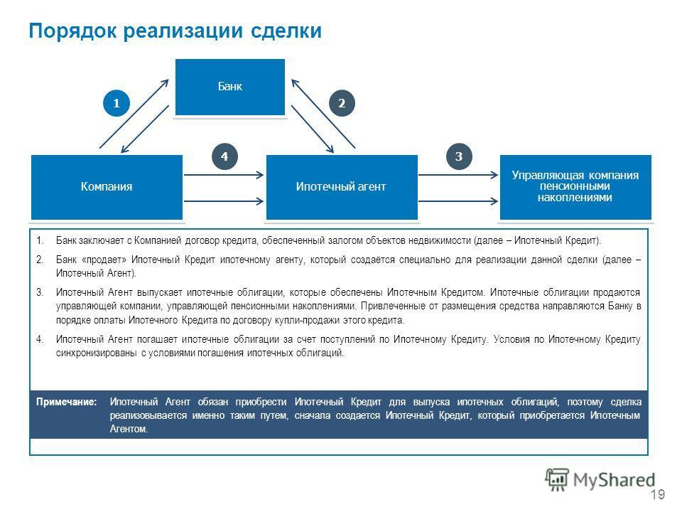 19 Порядок реализации сделки Управляющая компания пенсионными накоплениями Ипотечный агент Компания Банк 12 34 1.Банк заключает с Компанией договор кредита, обеспеченный залогом объектов недвижимости (далее – Ипотечный Кредит). 2.Банк «продает» Ипоте