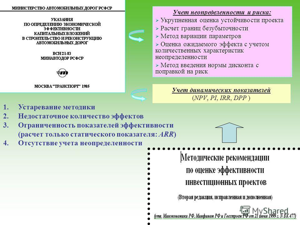 1.Устаревание методики 2.Недостаточное количество эффектов 3.Ограниченность показателей эффективности (расчет только статического показателя: ARR) 4.Отсутствие учета неопределенности Учет динамических показателей (NPV, PI, IRR, DPP ) Учет неопределен
