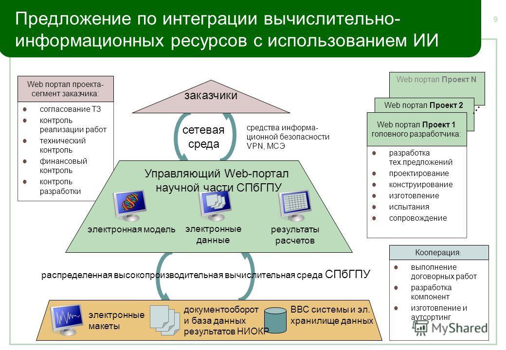 9 согласование ТЗ контроль реализации работ технический контроль финансовый контроль контроль разработки Web портал Проект N Предложение по интеграции вычислительно- информационных ресурсов с использованием ИИ выполнение договорных работ разработка к